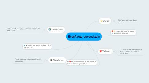Mind Map: Enseñanza aprendizaje