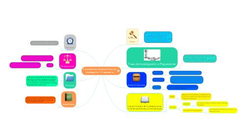 Mind Map: Procedimiento Ordinario Fase de Investigación o Preparatoria