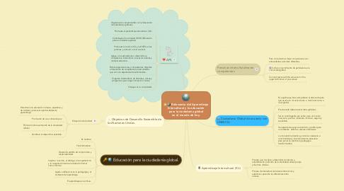 Mind Map: Relevancia del Aprendizaje Intercultural y la educación para la ciudadanía global en el mundo de hoy.