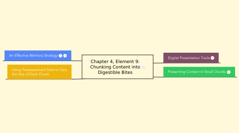 Mind Map: Chapter 4, Element 9: Chunking Content into Digestible Bites