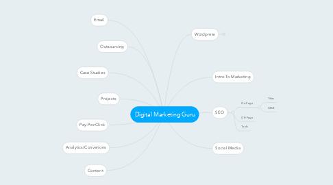 Mind Map: Digital Marketing Guru