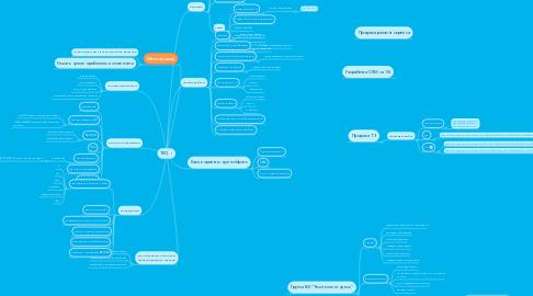 Mind Map: TEO