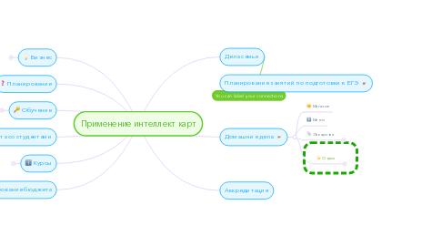 Mind Map: Применение интеллект карт