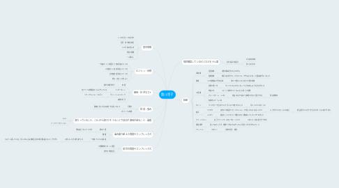 Mind Map: 助川幸子