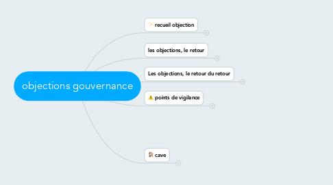 Mind Map: objections gouvernance