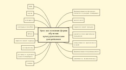 Mind Map: Урок как основная форма обучения культурологическим дисциплинам