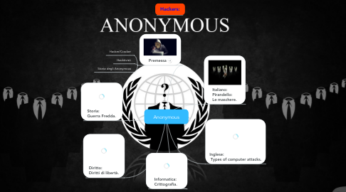 Mind Map: Anonymous