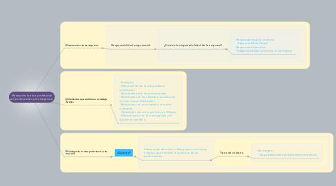 Mind Map: Manejo de la ética profesional en las empresas y los negocios.