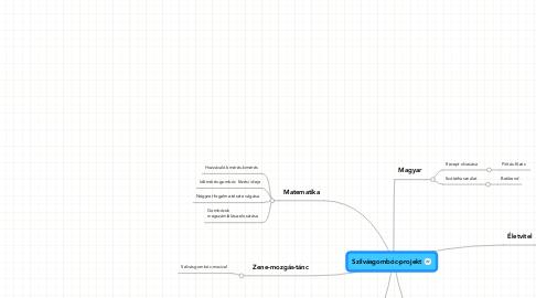 Mind Map: Szilvásgombóc-projekt