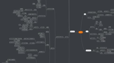 Mind Map: Sプロ!