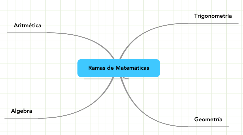 Mind Map: Ramas de Matemáticas