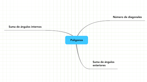 Mind Map: Polìgonos