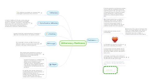 Mind Map: Utilitarismo y Positivismo