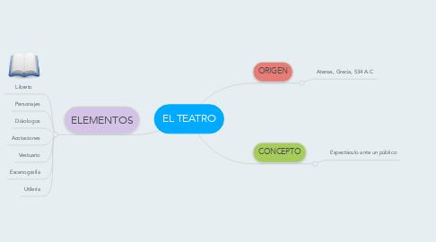 Mind Map: EL TEATRO