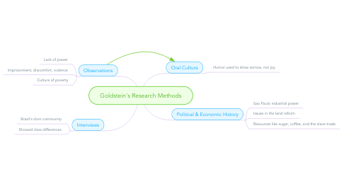 Mind Map: Goldstein's Research Methods