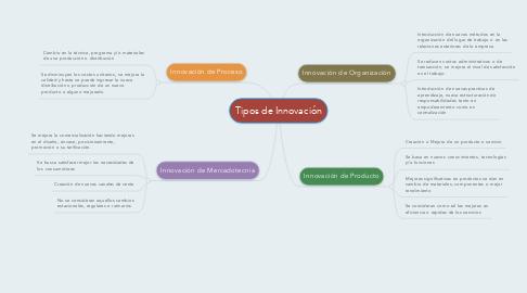 Mind Map: Tipos de Innovación