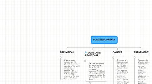 Mind Map: PLACENTA PREVIA