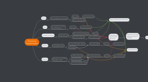 Mind Map: Improving Transportation