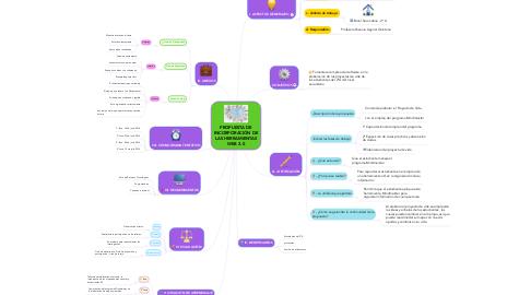 Mind Map: PROPUESTA DE INCORPORACIÓN DE LAS HERRAMIENTAS WEB 2.0