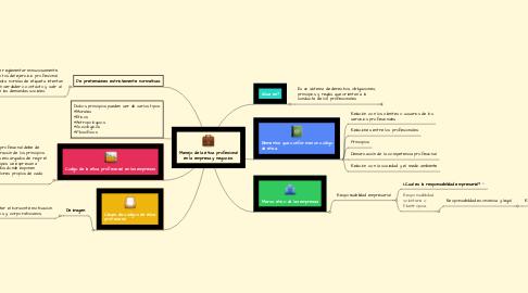 Mind Map: Manejo de la ética profesional en la empresa y negocios.
