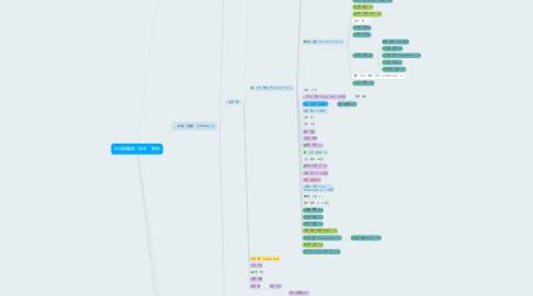 Mind Map: WIZ組織図 松本 智絵