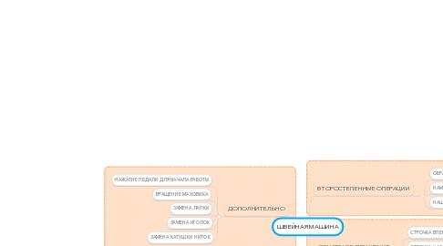 Mind Map: ШВЕЙНАЯ МАШИНА