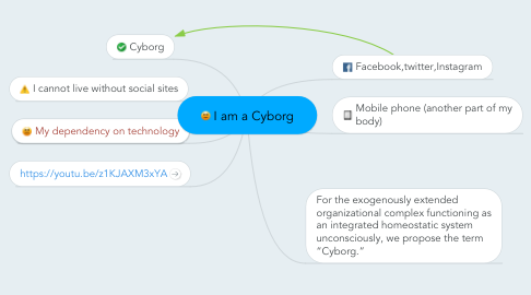 Mind Map: I am a Cyborg