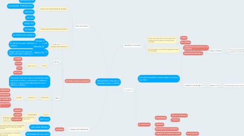 Mind Map: MANIFESTACIONS DE LA DINÀMICA DE LA TERRA