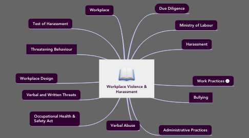 Mind Map: Workplace Violence & Harassment