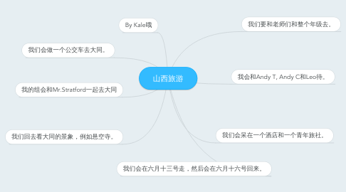 Mind Map: 山西旅游