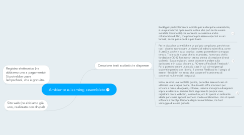 Mind Map: Ambiente e-learning assemblato