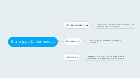 Mind Map: Этапы разработки проекта