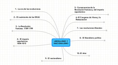 Mind Map: LIBERALISMO Y NACIONALISMO