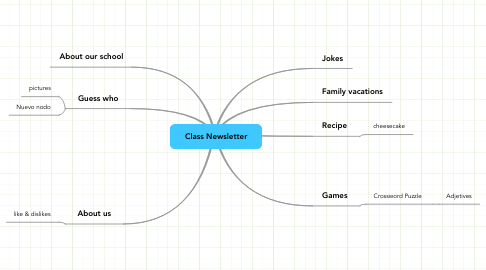 Mind Map: Class Newsletter