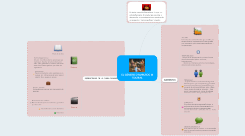 Mind Map: EL GÉNERO DRAMÁTICO O TEATRAL