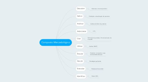 Mind Map: Composto Mercadológico