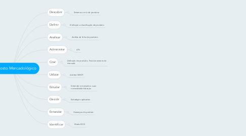 Mind Map: Composto Mercadológico