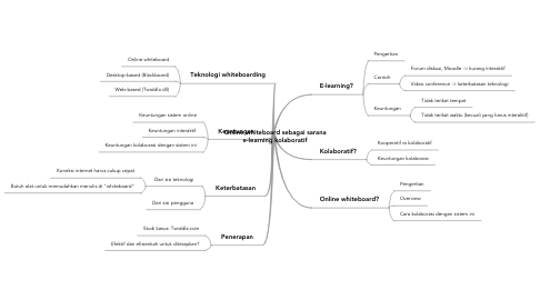 Mind Map: Online whiteboard sebagai sarana e-learning kolaboratif