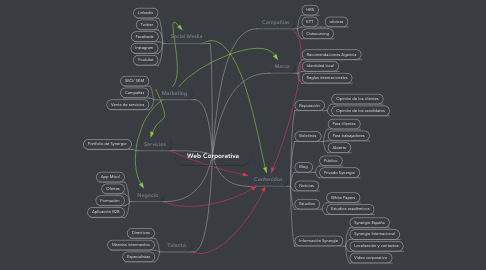 Mind Map: Web Corporativa
