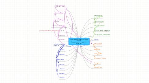 Mind Map: СХЕМА РАЗВИТИЯ ФИННО-УГОРСКИХ ЯЗЫКОВ Приуральский (не позднееVI-IV тыс.до н.э.)
