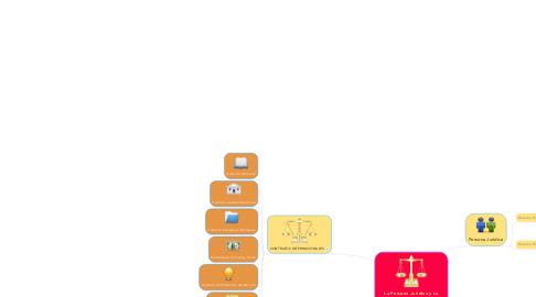 Mind Map: La Persona Juridica y La Contratacion Internacional en el Derecho Internacional Privado