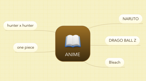 Mind Map: ANIME