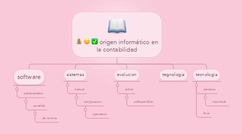 Mind Map: origen informático en la contabilidad