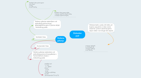 Mind Map: Slobodan pad