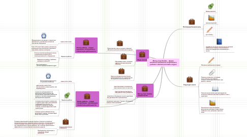 Mind Map: Метод Case Studies -  формаактивного проблемно-ситуативногоучебного занятия (мозговой штурм)