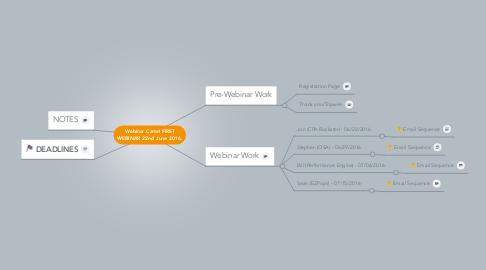 Mind Map: Webinar Cartel FIRST WEBINAR 22nd June 2016.