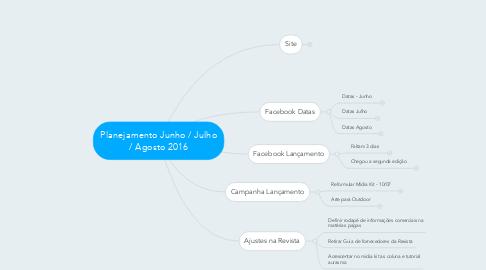 Mind Map: Planejamento Junho / Julho / Agosto 2016