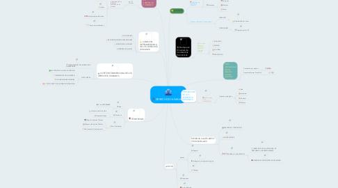 Mind Map: DERECHOS HUMANOS