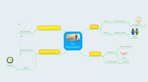 Mind Map: Soy Emprendedor