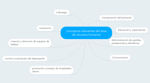 Mind Map: conceptos relevantes del area de recursos humanos